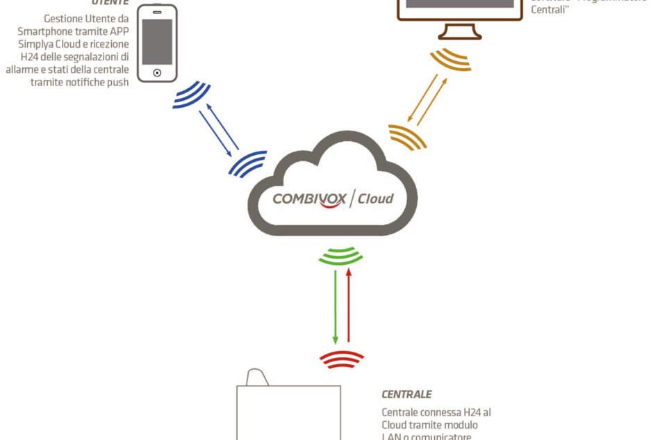 Controllo e monitoraggio a distanza