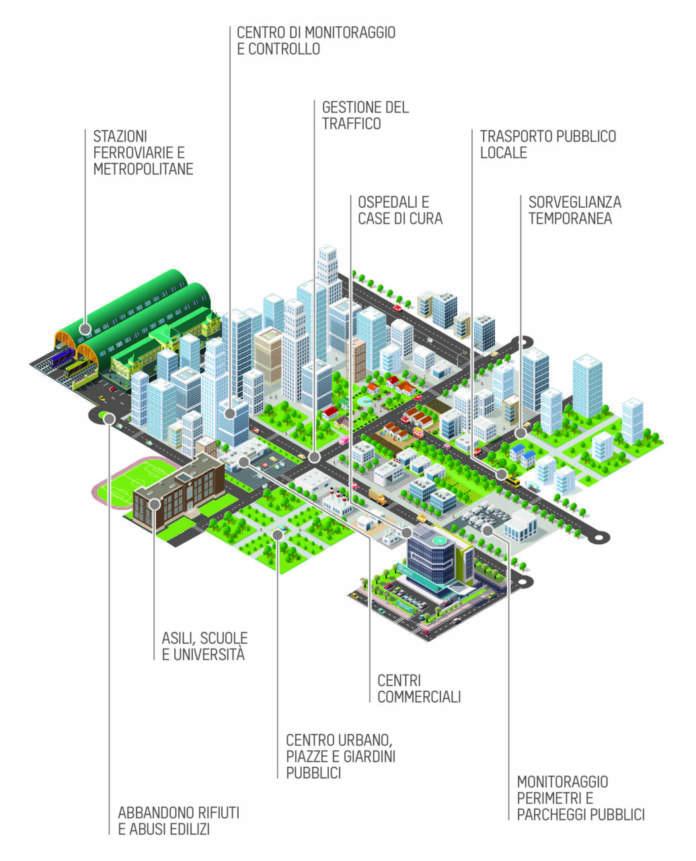 Schema di una città intelligente - ph credits: Hikvision