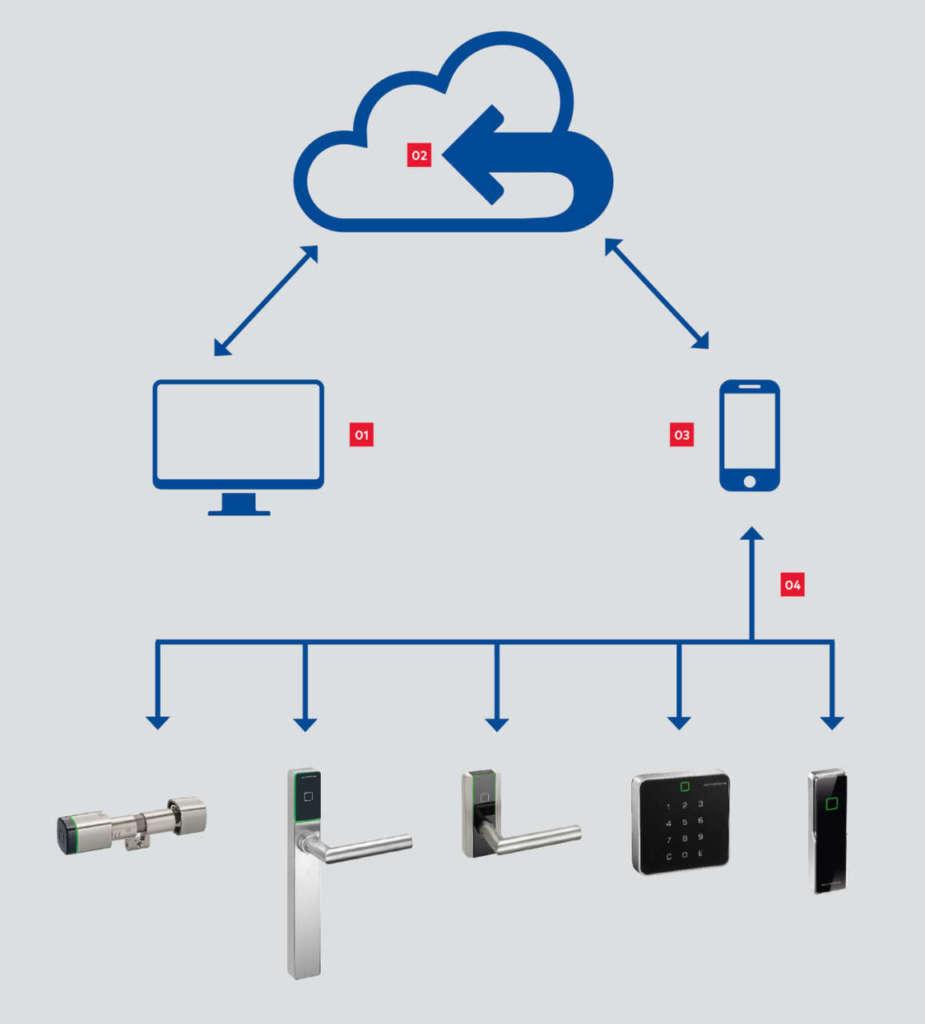 Come funziona Mobile Access - ph credits dormakaba