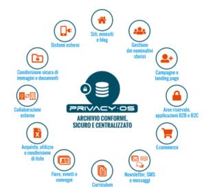 Privacy·OS è il primo sistema al mondo per la gestione sicura delle informazioni personali con finalità di marketing