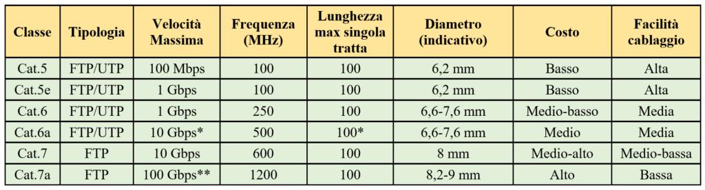 tabella cavi ethernet